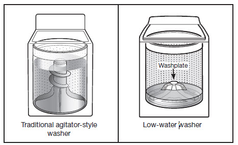 Water level comparison of wash plate and agitator style washer